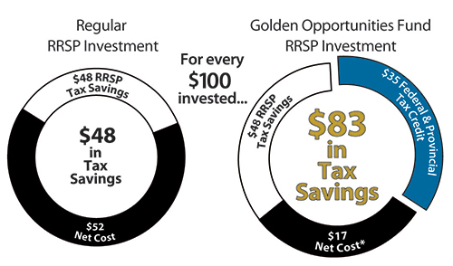 $83 in Tax savings vs $48 in RRSP