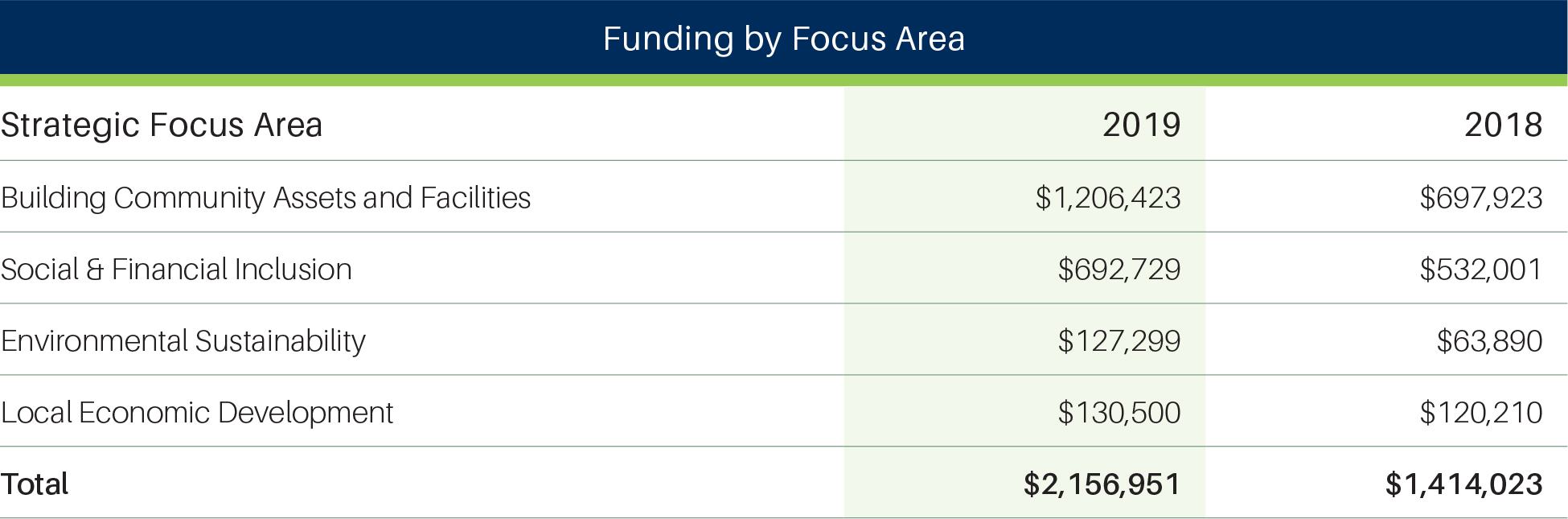 Funding by Focus Area