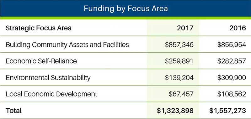Funding by Focus Area 2016-2017 chart